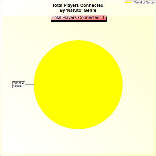 Total Players Connected By Genre