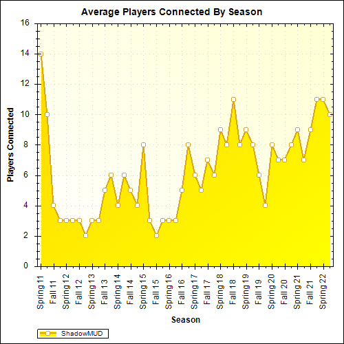 Average Players Connected By Season