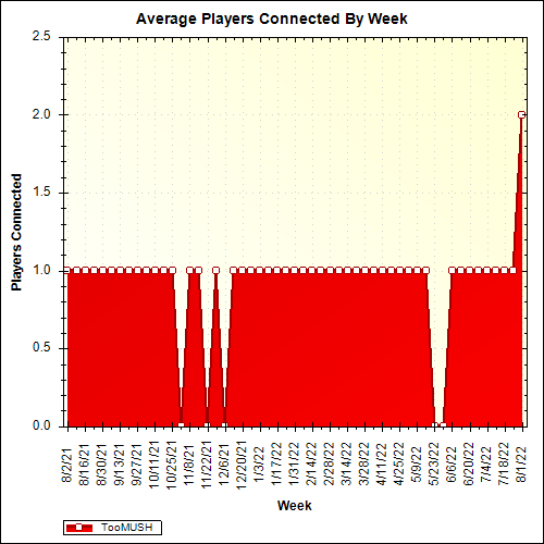 Average Players Connected By Week